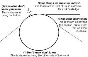 know around the globe