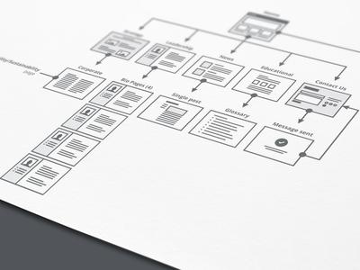Flow chart/Sitemap by Alex Gilev   /interface   Pinterest   Wir ...
