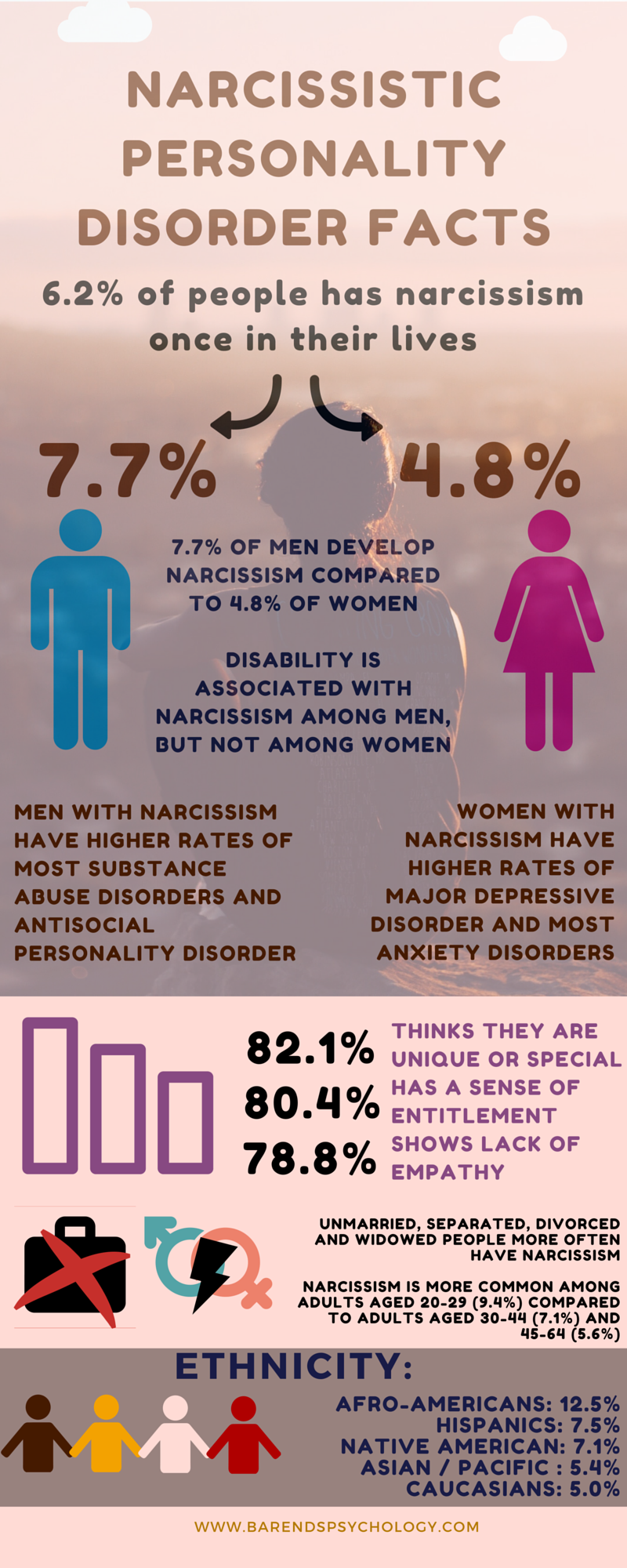 Narcissism facts -infographic. Narcissistic parent.