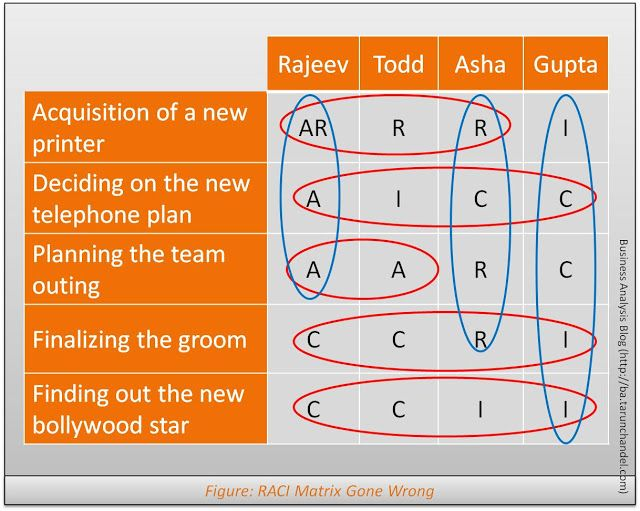 RACI Matrix Gone Wrong, The Business Analysis Blog, Tarun ...