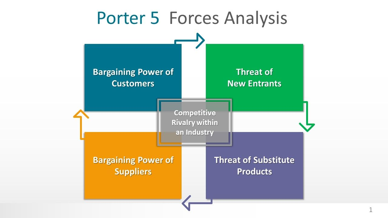 Porter 5 Forces Analysis Powerpoint Template Marketing Strategy Template Powerpoint Templates Analysis Porter 5 forces template powerpoint