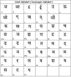 Pronunciation l sheet Learn Hindi Alphabet And other basic