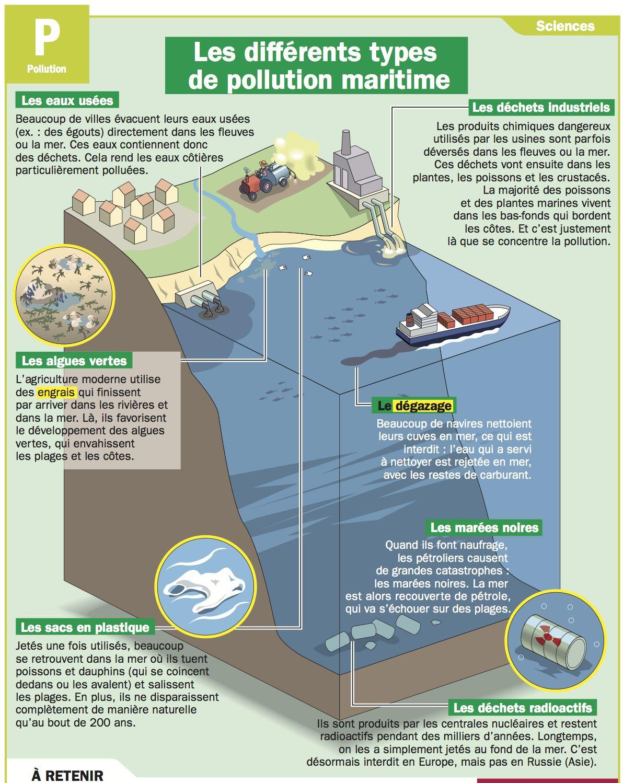 Les différents types de pollution maritime | Unschooling ...