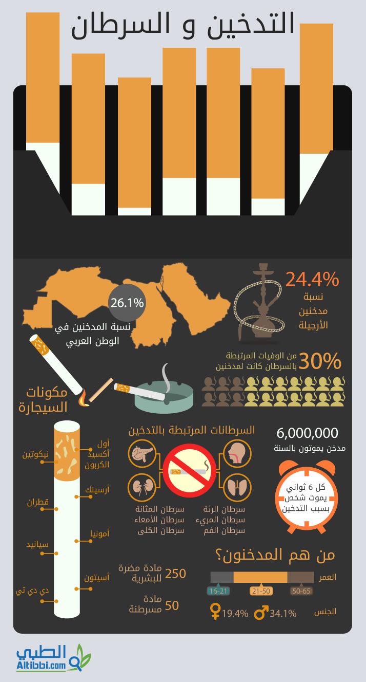 لديك النية بترك التدخين ما الخطوة القادمة انفوجراف صحة عامة Education Health Fitness Health