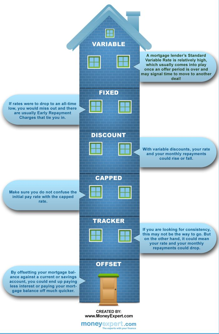 Mortgage Tips Felixstowe Property News Property Expert Mortgage Tips Mortgage Amortization Calculator Mortgage Amortization