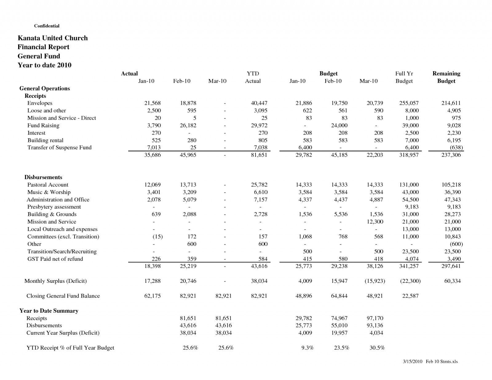 The remarkable 016 Treasurer Report Template Non Profit