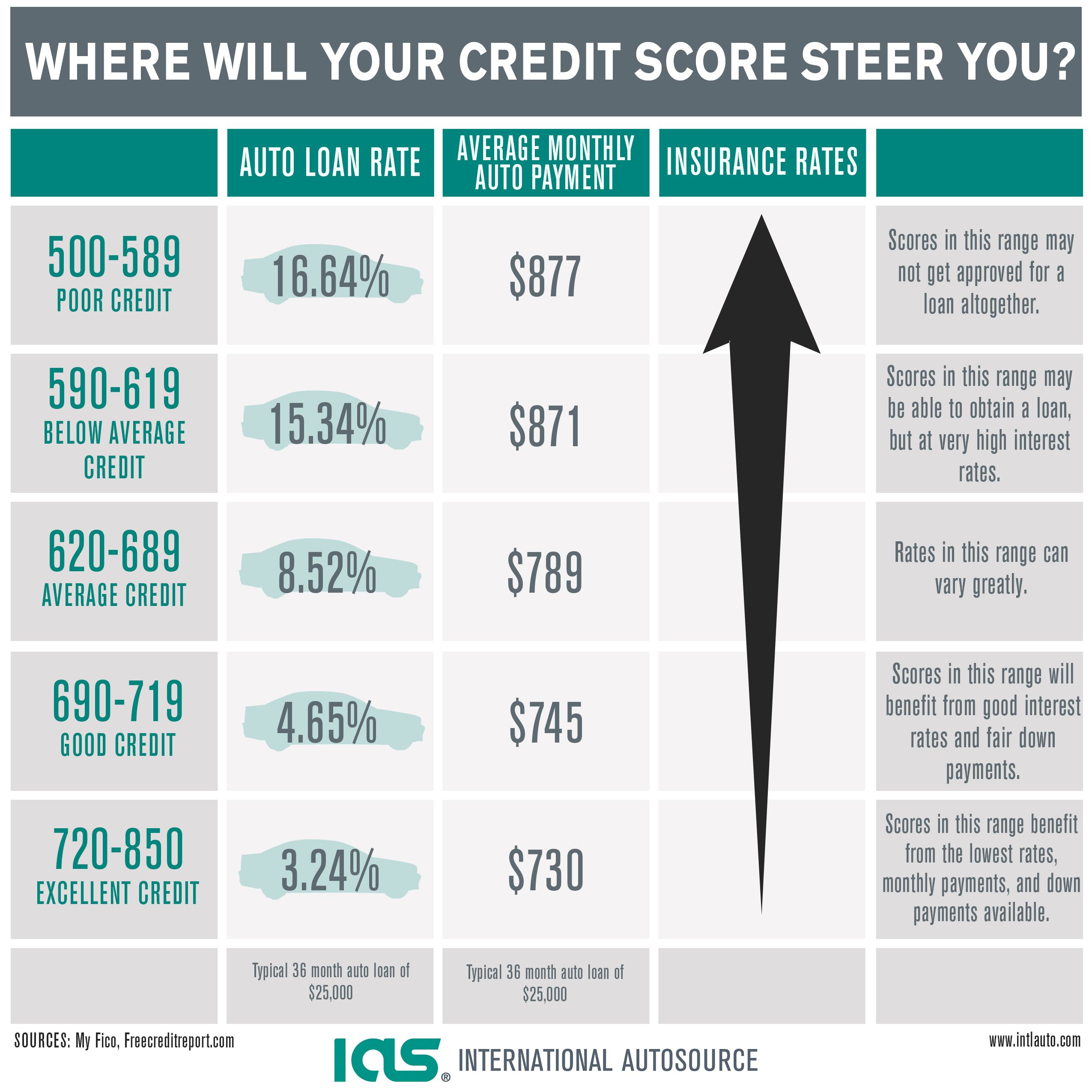 Only CA and NH and Hawaii Don't use CREDIT scores to