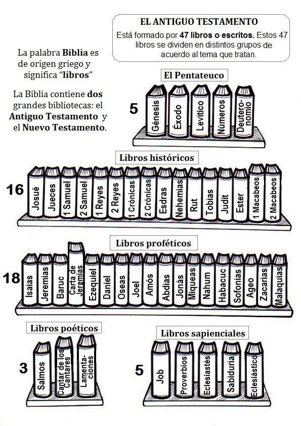 Libros del Antiguo Testamento: | Testamento | Pinterest