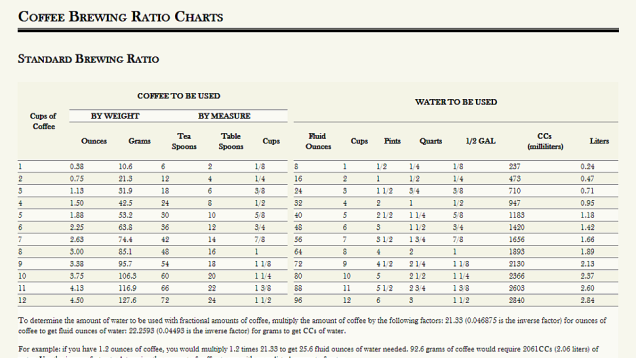 Make A Perfect Cup Of Coffee With These Brewing Ratio Charts