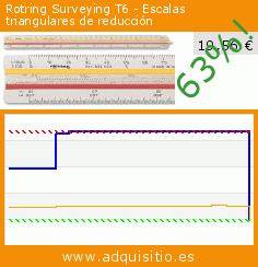Rotring Surveying T6 - Escalas triangulares de reducción (Productos de oficina). Baja 63%! Precio actual 19,56 €, el precio anterior fue de 53,38 €. http://www.adquisitio.es/rotring/surveying-t6-escalas
