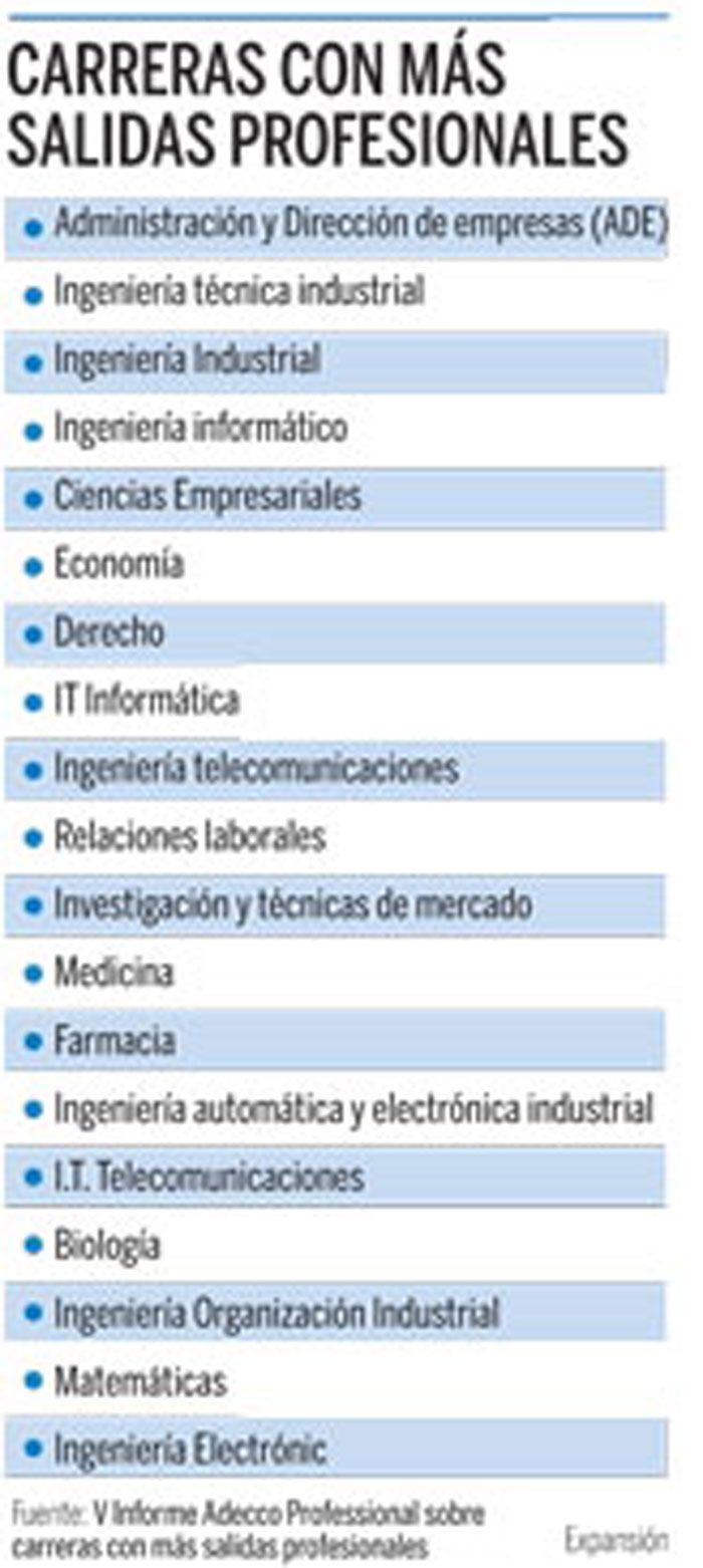 Claraboya velocidad Email  Expansion.com | foto ampliada | Informática, Carreras, Ingenieria industrial