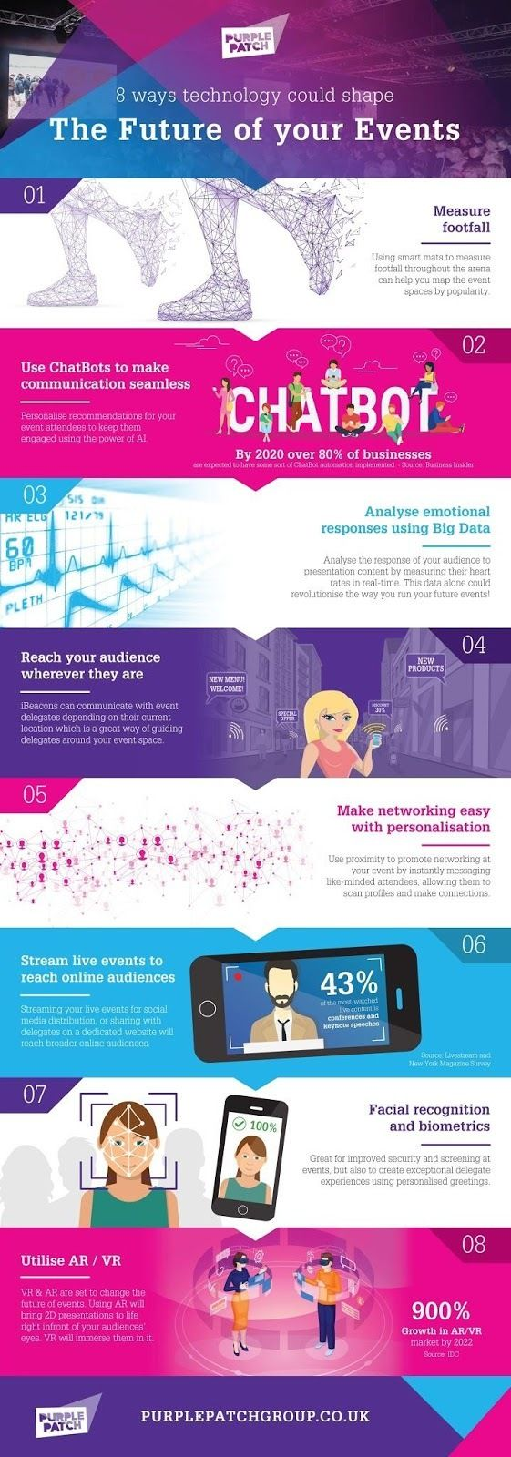 Event Management Company Purple Patch Group Reveal 8 Future Uses Of Technology In Events Event Management Company Event Management Event Technology