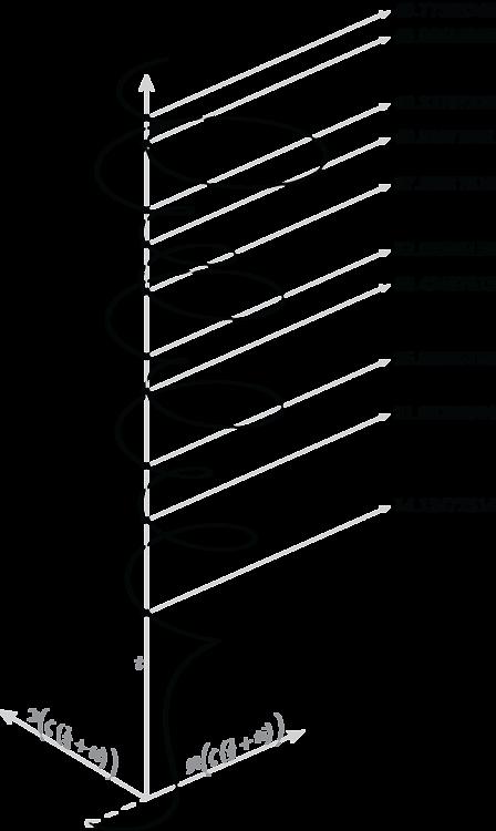 A spiral parametric plot of the Riemann zeta function on the