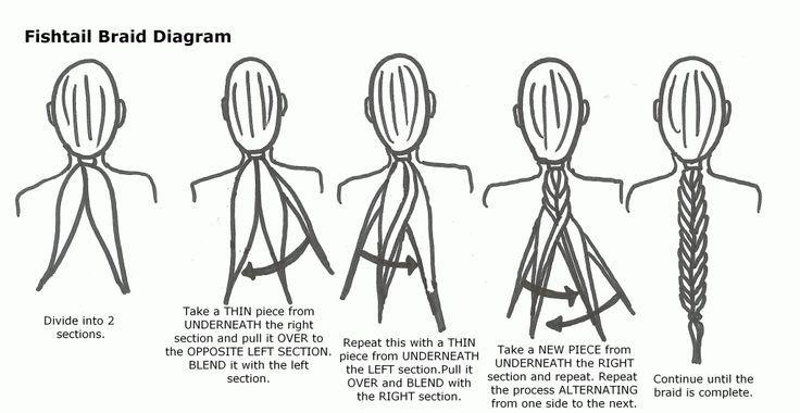 How To Do A Fishtail Braid Step By Step | Braids Tutorials ...