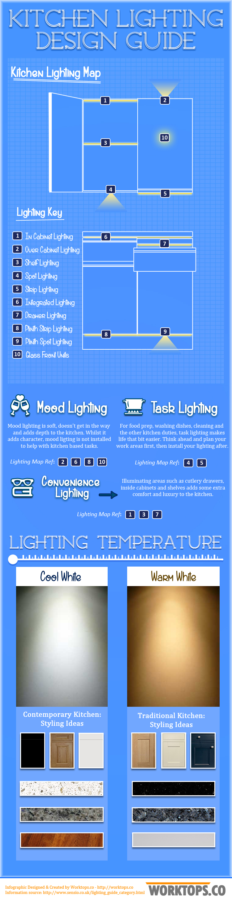 Kitchen Lighting Design Guide U2013 The Daily Basics