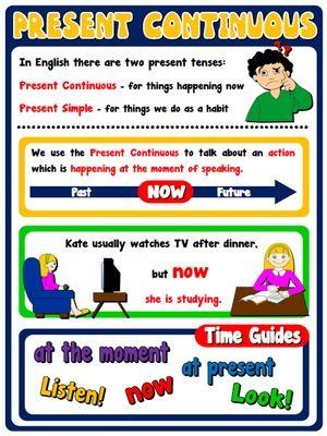 Resultado de imagen para present continuous grammar chart