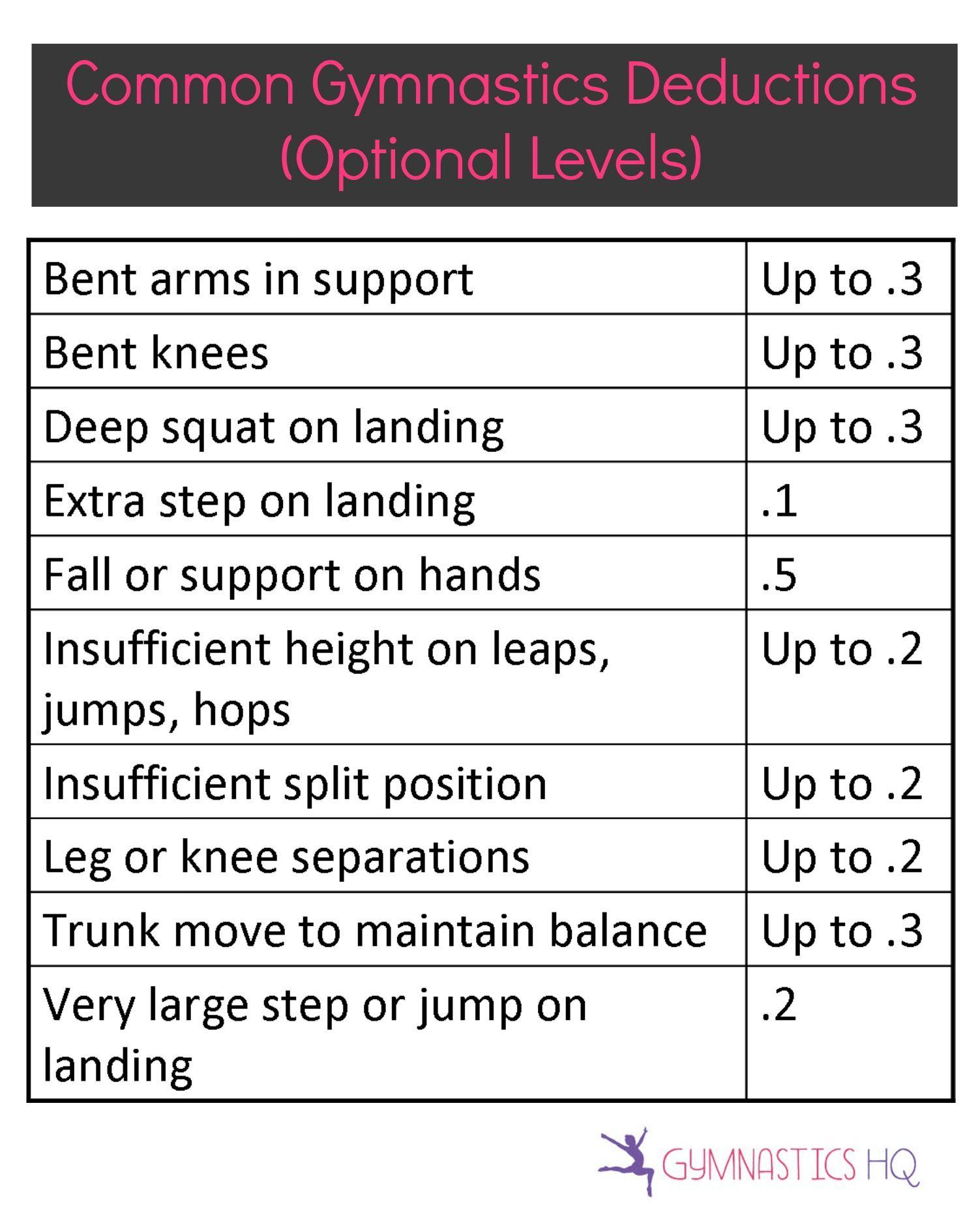 Common Gymnastics Deductions Optional Levels Gymnastics Competition Gymnastics Coaching Gymnastics Tricks