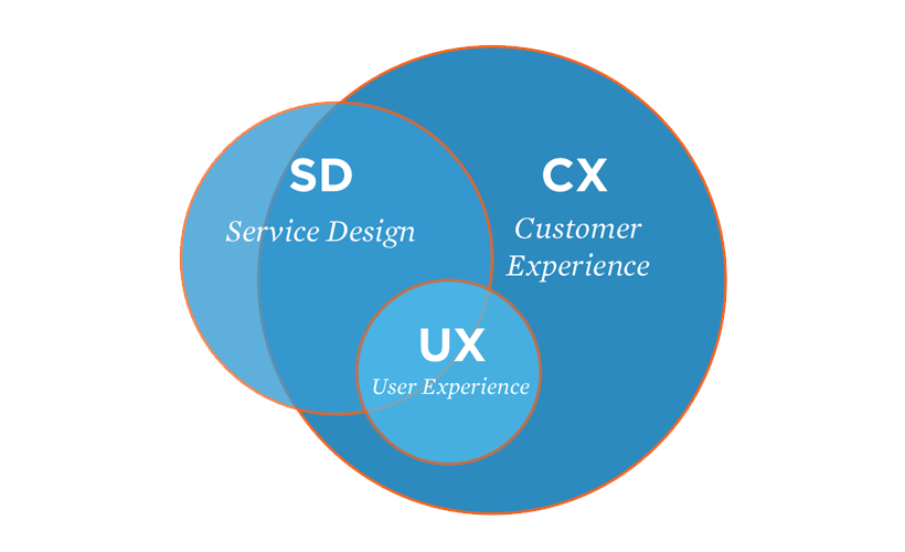 Service Design Customer Experience And User Experience All Three Design Forms Are Closely Intertwine In 2020 Service Design Ux User Experience User Experience Design