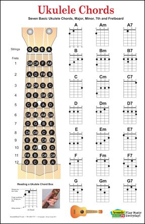 1000+ images about Music Chord Posters, Guitar, Mandolin, Ukulele ...