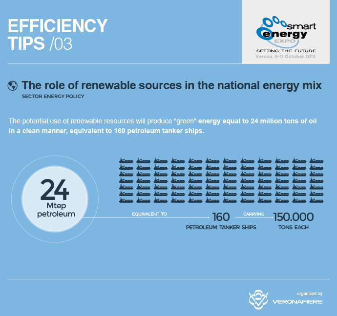 "#energyefficiency #smartip The potential use of renewable resources will produce ""green"" energy equal to 24 million tons of oil in a clean manner, equivalent to 160 petroleum tanker ships. www.smartenergyexpo.net/en"