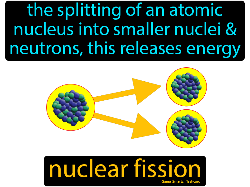 Nuclear Fission The Splitting Of An Atomic Nucleus Into Smaller Nuclei And Neutrons This Releases Energy In 2020 6th Grade Science Science Flashcards Flashcards