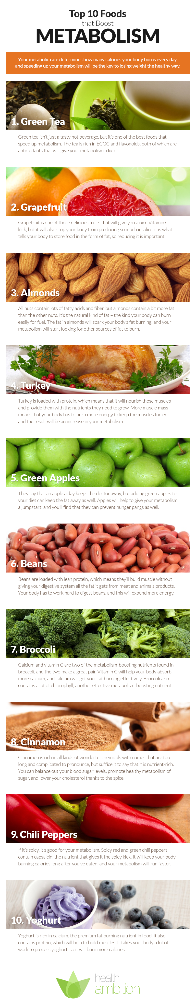 Top 10 Foods that Boost Metabolism - http://www.healthambition.com/foods-that-boost-metabolism/