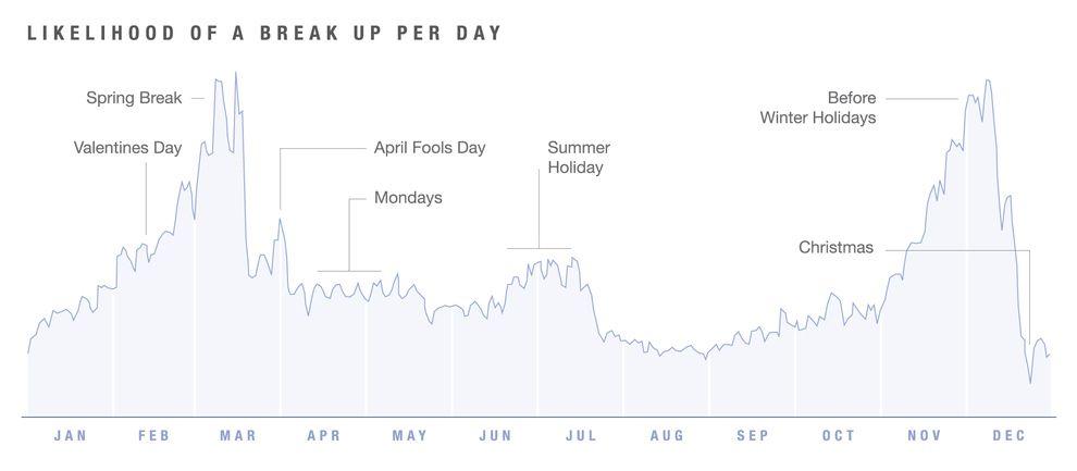 Breakup statistics
