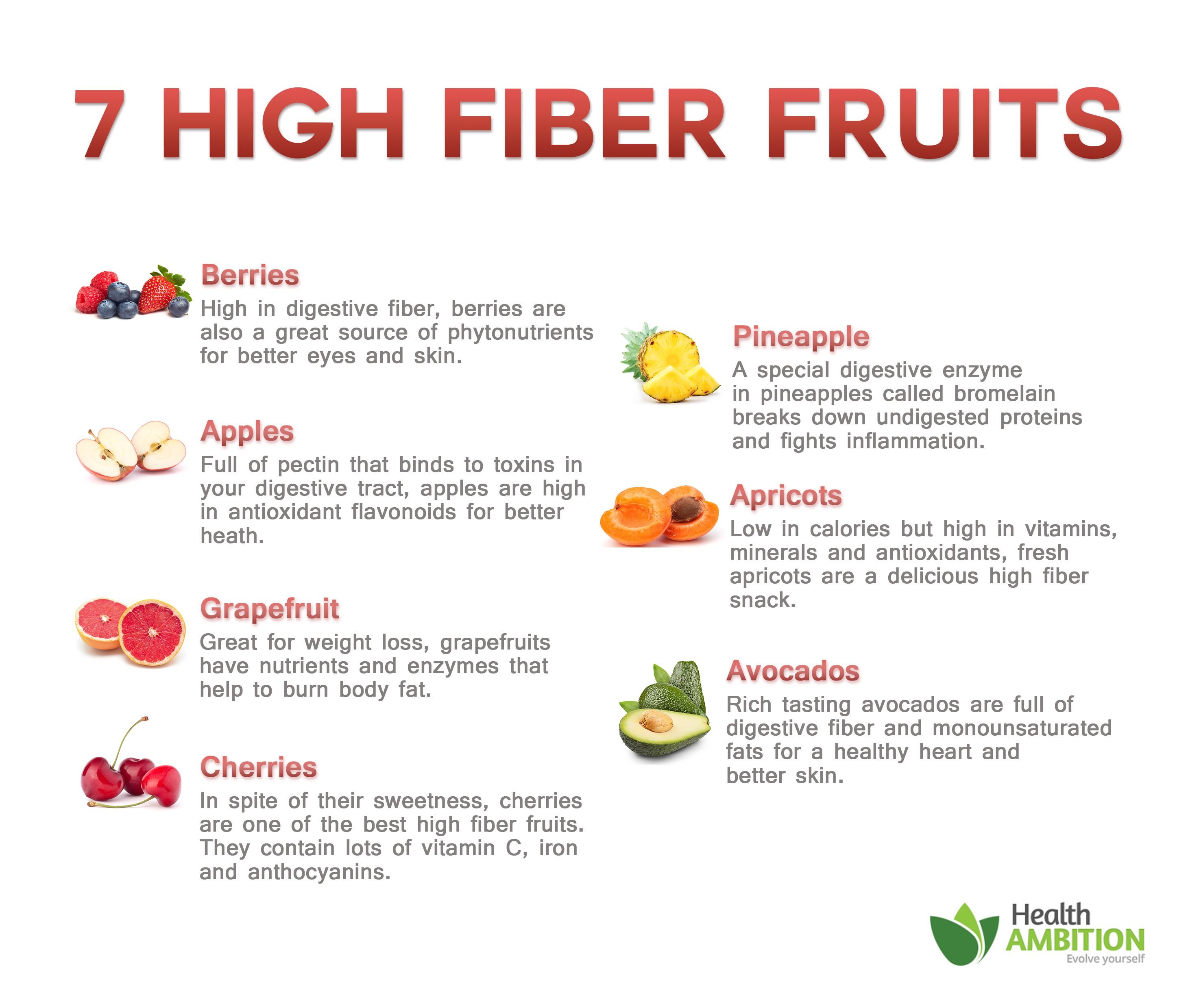 7 High Fiber Fruits for Breakfast and Healthy Snacks in