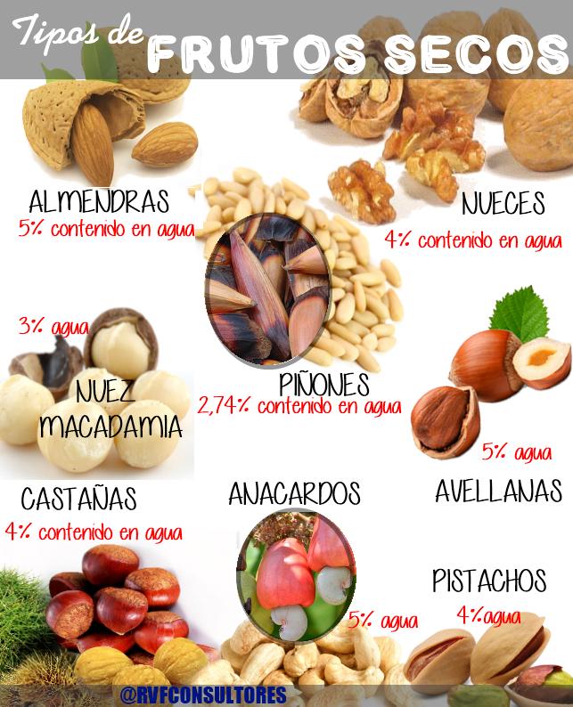 No Confundamos Legumbres Cereales Salvado Semillas Y Frutos Secos Manipulando Alimentos Saludables Nutrición Fruteria Y Verduleria