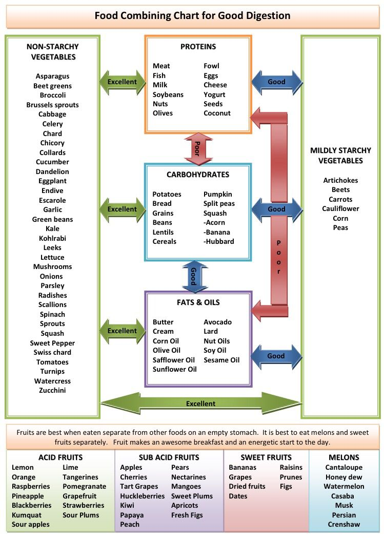 Food combining chart for good digestion my diverticular disease - food charts