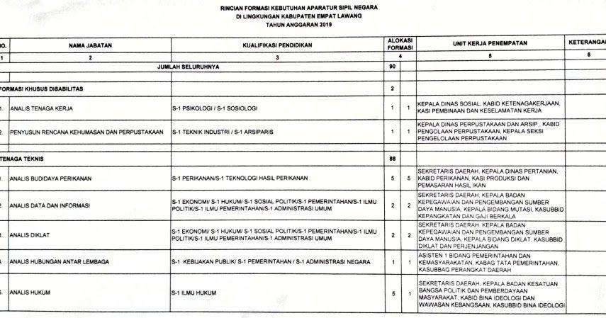 41++ Formasi kemendikbud cpns 2019 untuk sma ppdb 2021