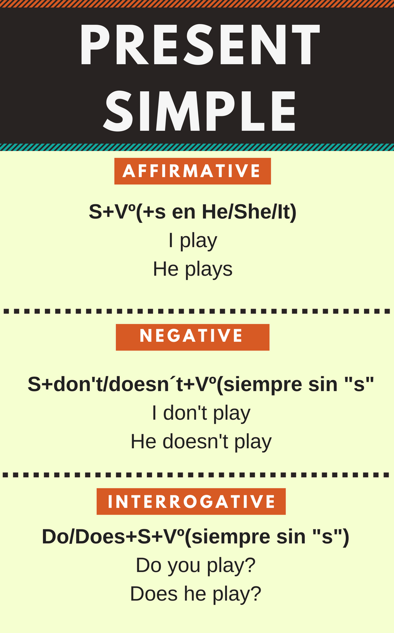 Resumen del presente simple en ingl s en infograf a for En resumen en ingles