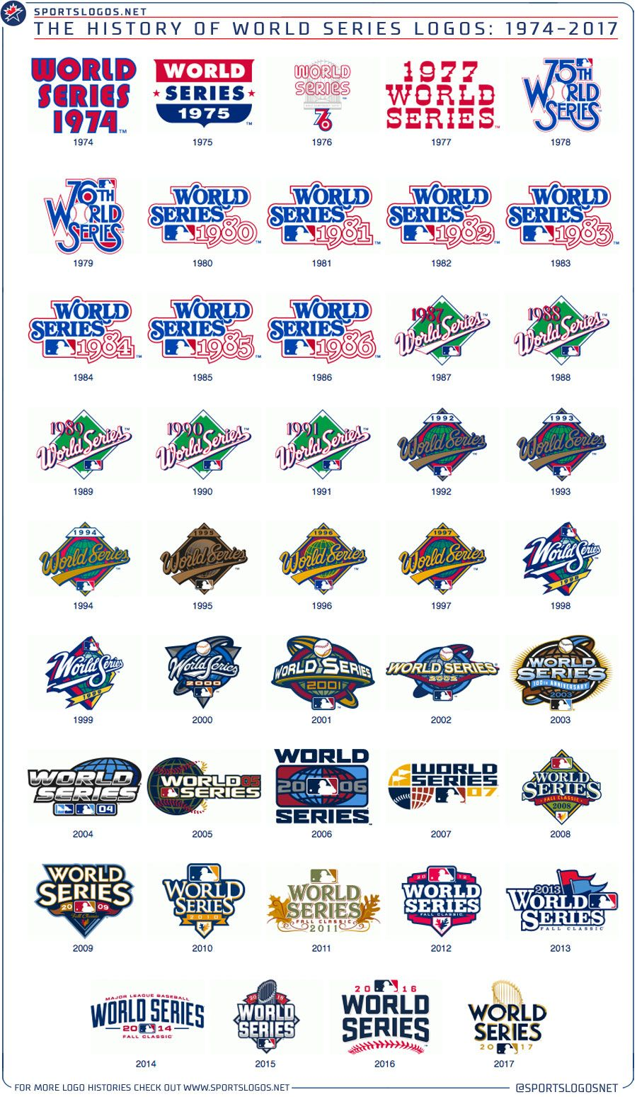 History Of World Series Logos Astros World Series Mlb World Series World Series