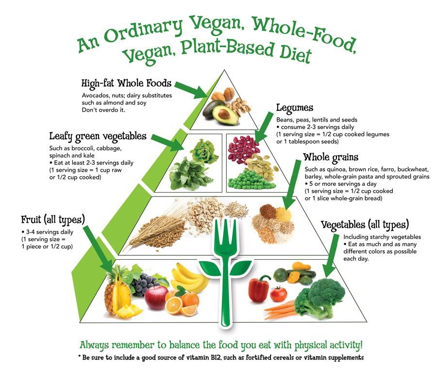 Vegan Food Pyramid For Health Wellness Optimal Nutrition In 2020 Vegan Food Pyramid Vegan Nutrition Raw Food Diet