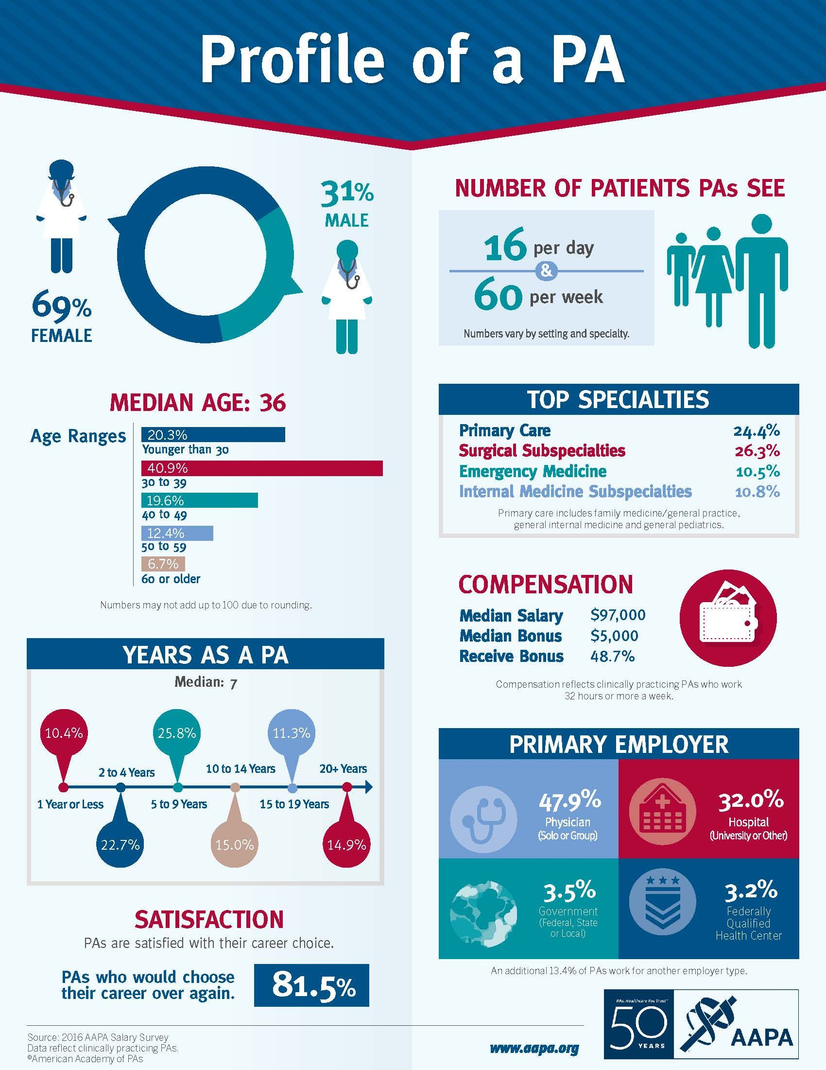 Profession Review: Physician Assistants