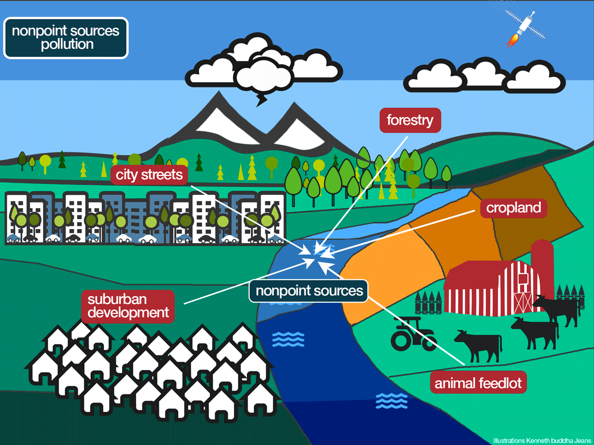 Watersheds And Nonpoint Source Pollution Basics Explore How Farms Cities And Suburbs Pollute Watersheds With Nonpoint Source Pollution Nonpoint Watersheds