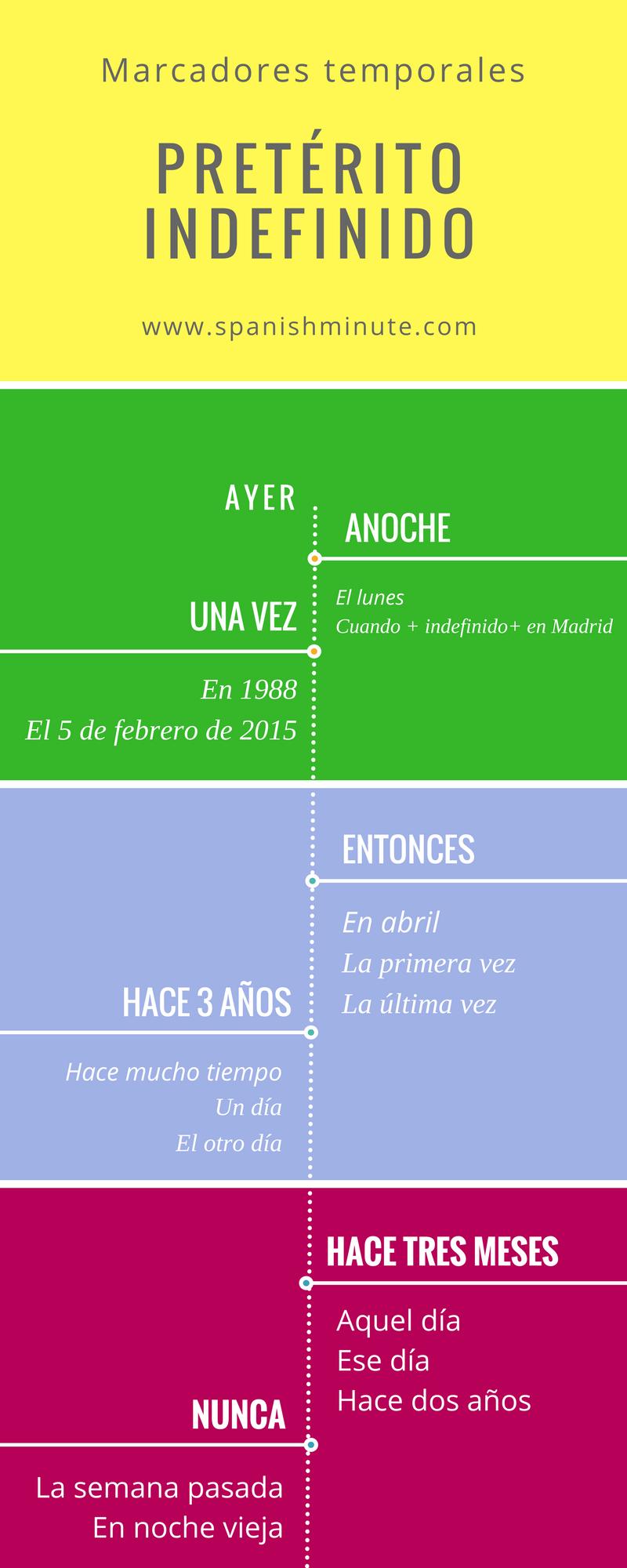 nexos spanish online homework