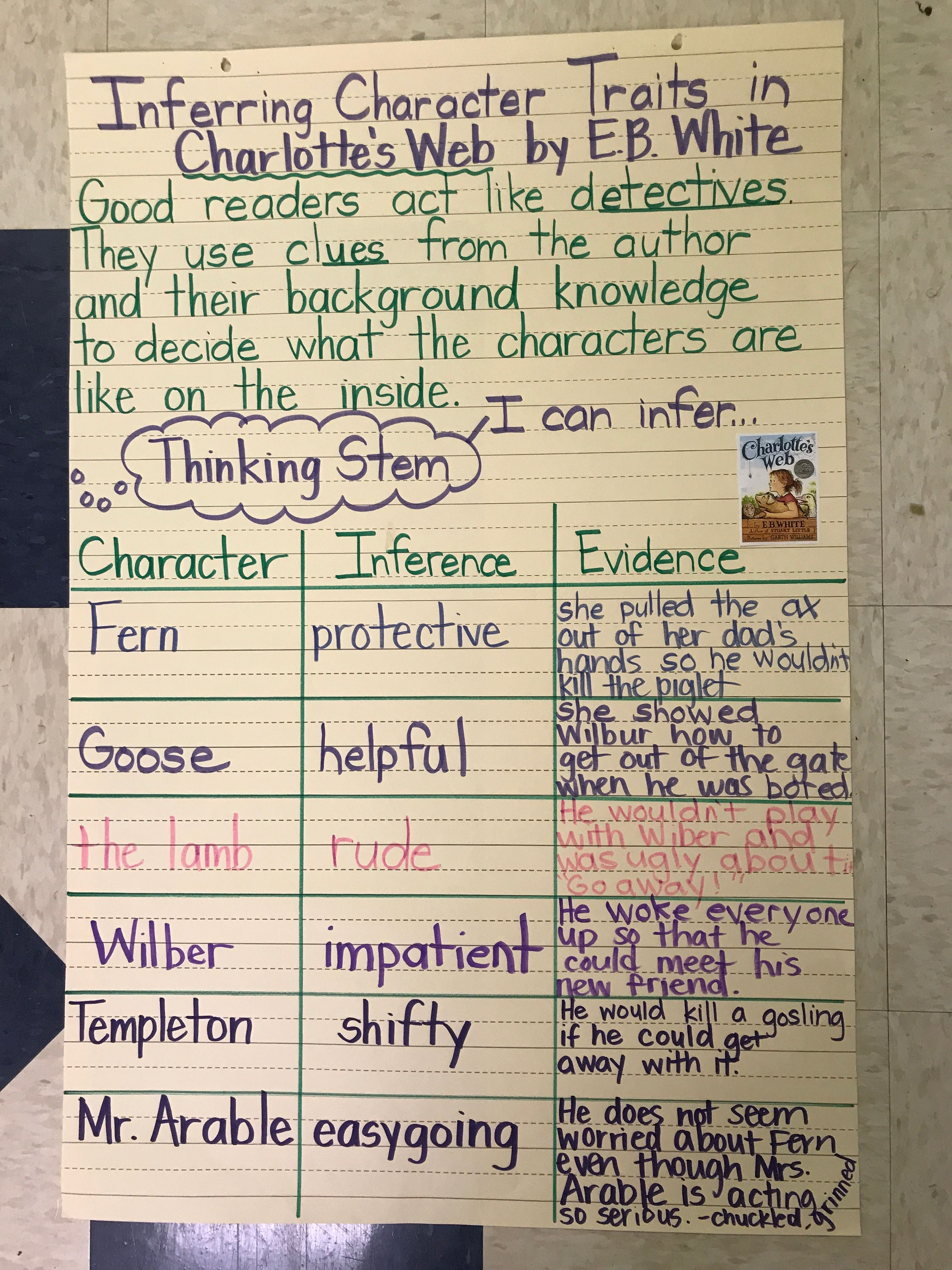 Inferring Character Traits In Charlotte S Web