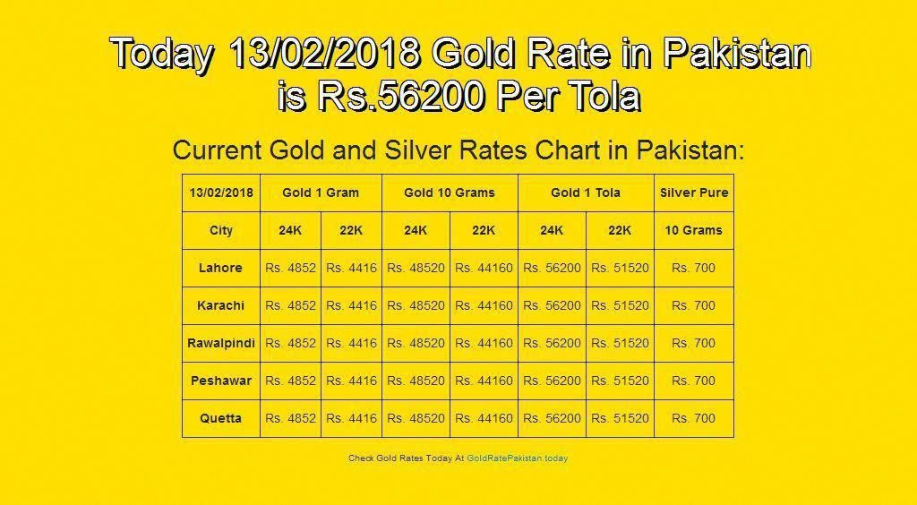 Discover Why The Gold Rate In Usa Is Skyrocketing Gold Rate Today Gold Rate Silver Rate