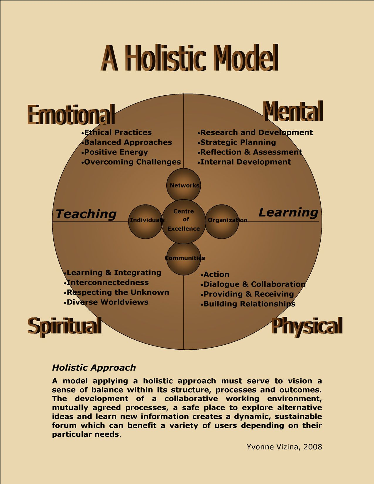 Make Medicine Wheel Medicin