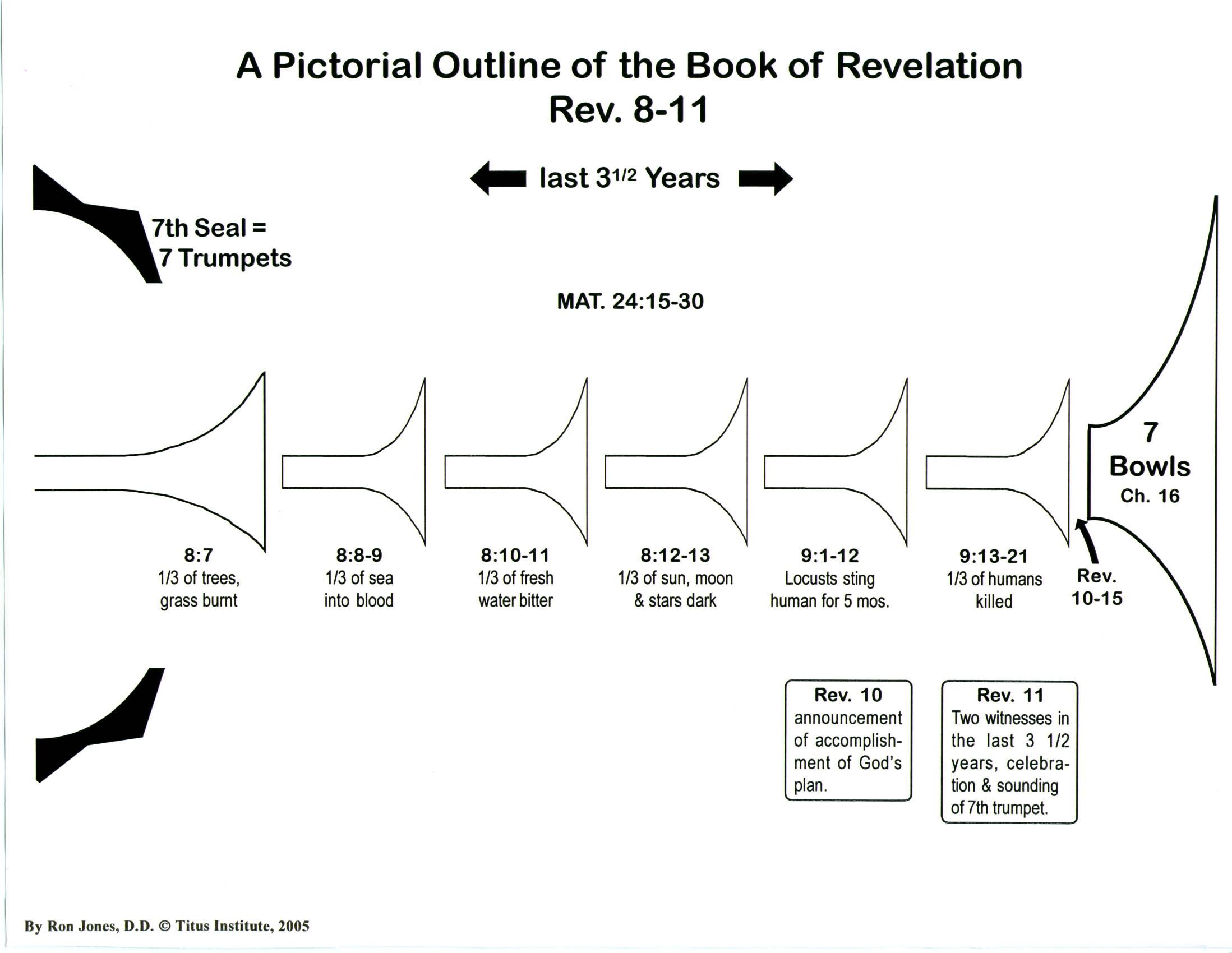 book of revelation research paper (rev 1:1-2) the writer of the book of revelation  many professors is that christ  is to them a character upon paper certainly more than a myth, but yet a person.