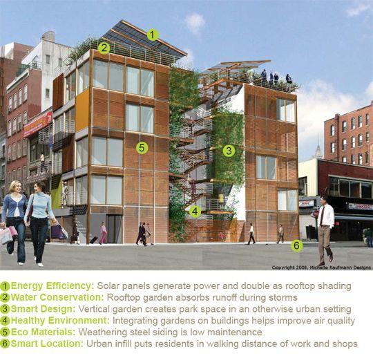 Modern Urban Infill: Mk Is My Hero. Prefab Architect And Green Guru Michelle