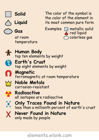 Interactive Periodic Table Of The Elements In Pictures And Words