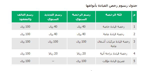 المرور السعودي رسوم تجديد رخصة القيادة والمدة المسموح فيها التجديد Mobile Boarding Pass