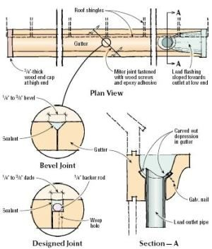 Q A Installing Wood Gutters Gutters Installation House Restoration