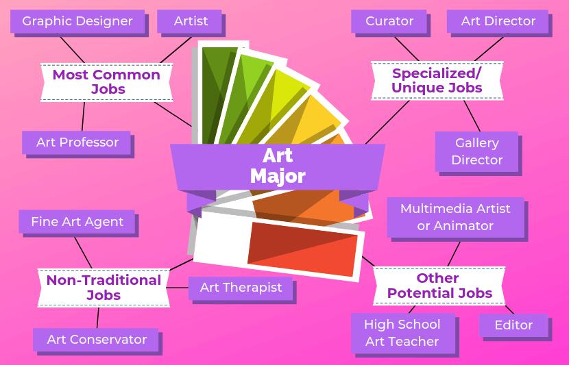 12 Jobs For Art Majors The University Network Job Teacher Preparation Art Therapist