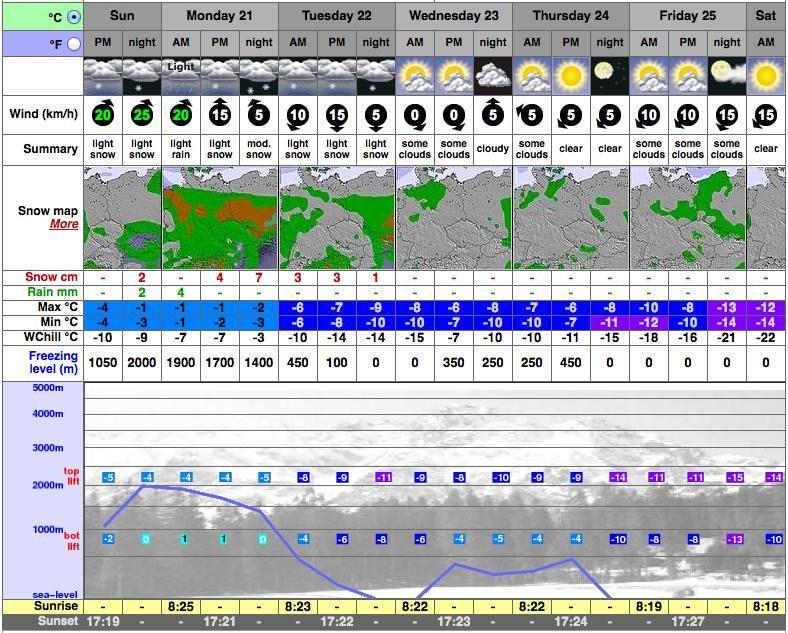 Na horách prší a silno fúka, čo nás čaká ďalší týždeň?