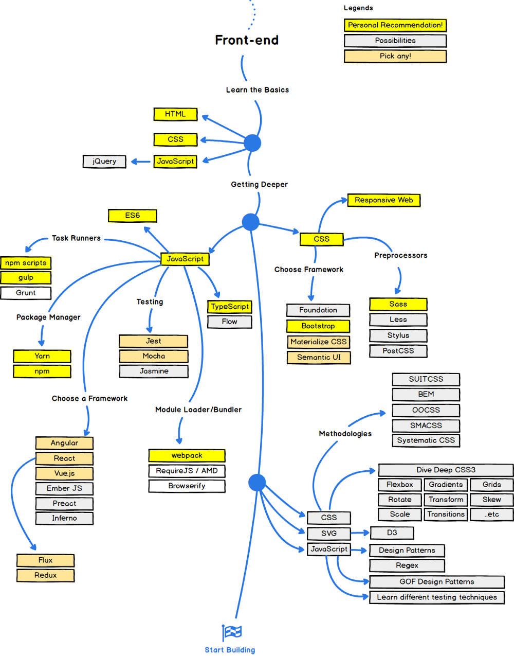 These Charts Were Created By Github User Kamranahmedse They Visualize Three Roadmaps To Becoming A Web Deve Web Development Web Design Tips Frontend Developer