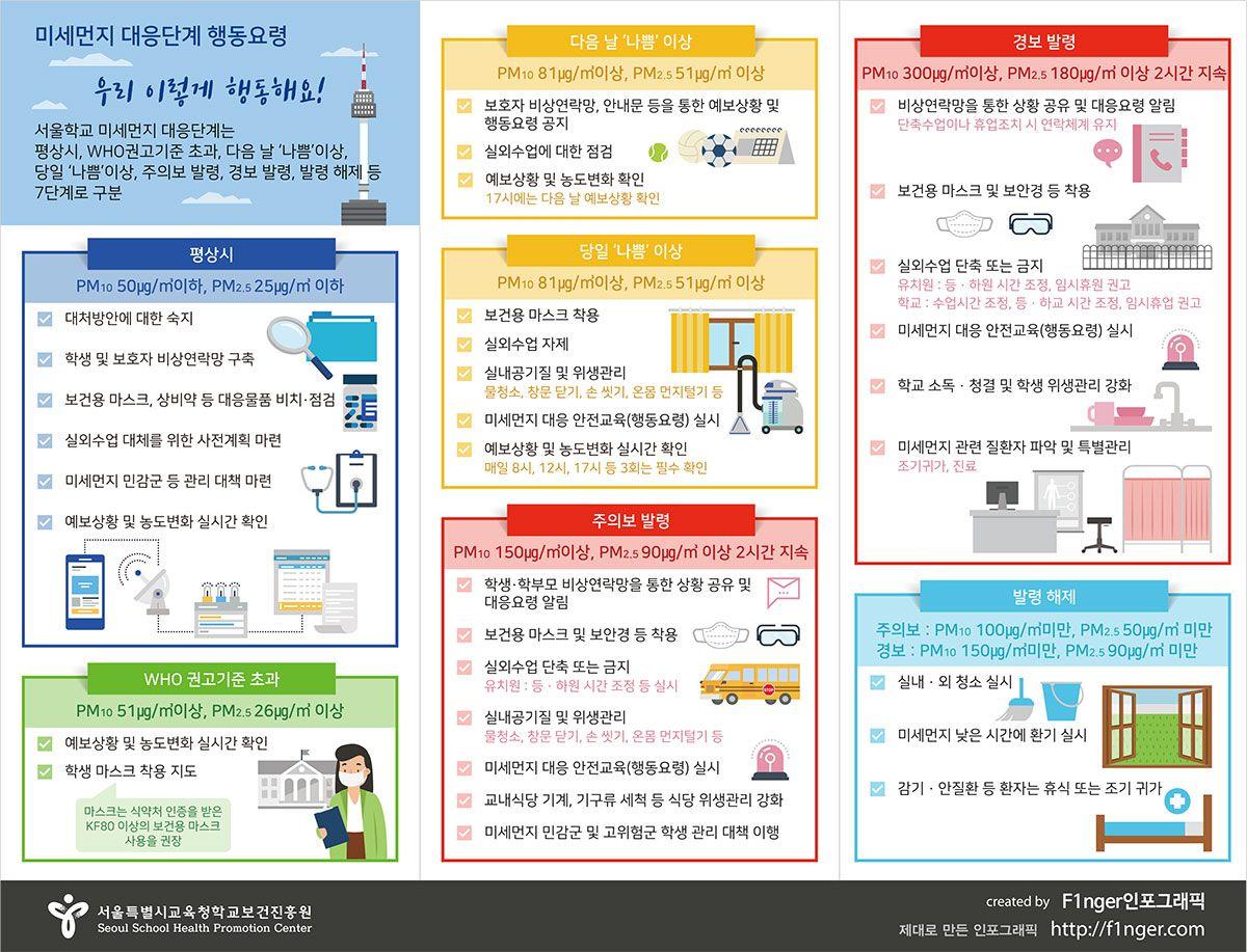F1nger 인포그래픽 미세먼지 대응단계 행동요령 인포그래픽 ...
