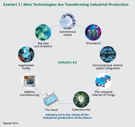 Industry 4 0 The 9 Technology Building Blocks Industrial Revolution